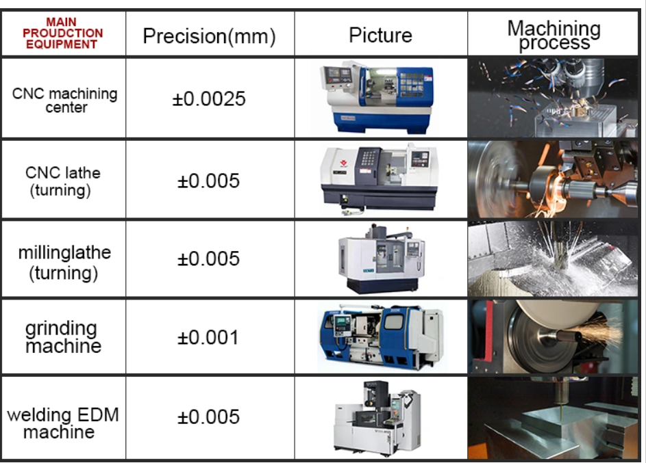China manufacturer for  OEM Manufacturing Precision cnc machined central machinery milling machine parts